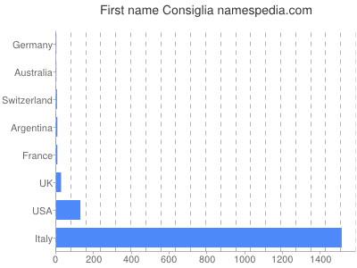 Given name Consiglia