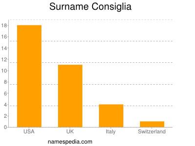 Surname Consiglia