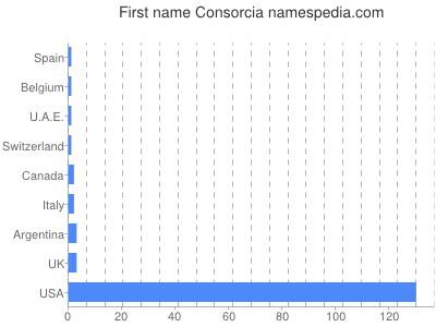 Given name Consorcia