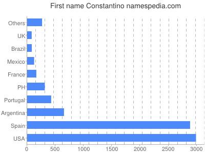 Given name Constantino