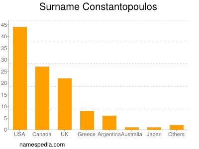 Surname Constantopoulos