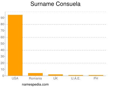 Surname Consuela
