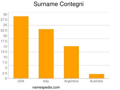 Surname Contegni