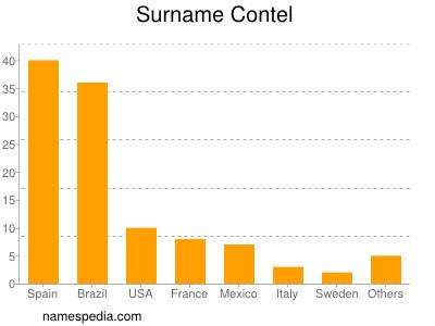 Surname Contel