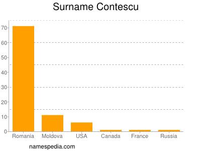 Surname Contescu
