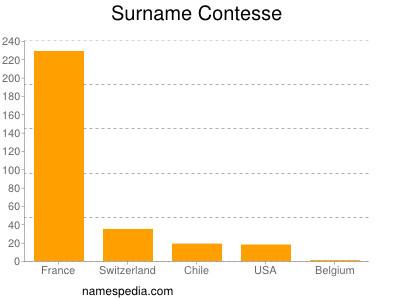 Surname Contesse