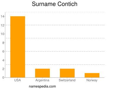 Surname Contich
