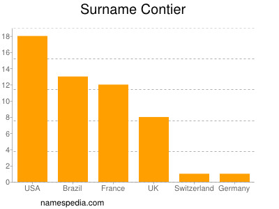 Surname Contier