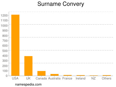 Surname Convery