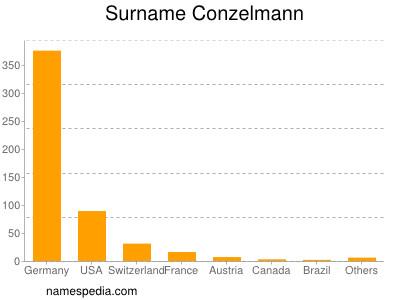 Surname Conzelmann