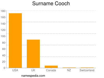 Surname Cooch