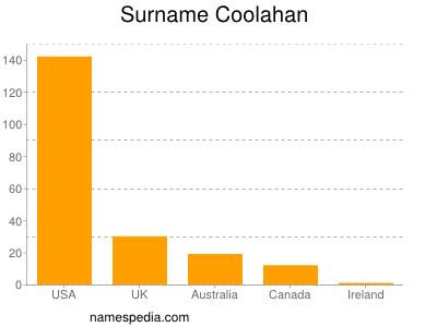 Surname Coolahan