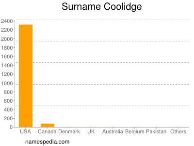 Surname Coolidge