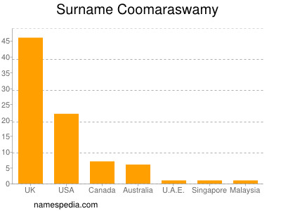 Surname Coomaraswamy