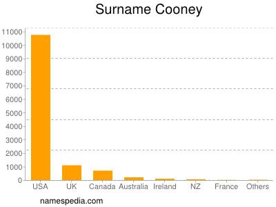 Surname Cooney