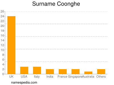 Surname Coonghe