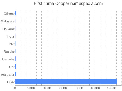 Given name Cooper