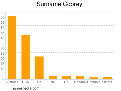 Surname Coorey