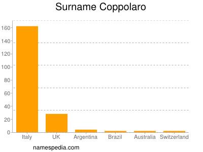 Surname Coppolaro