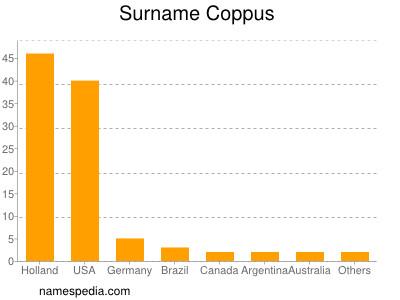 Surname Coppus