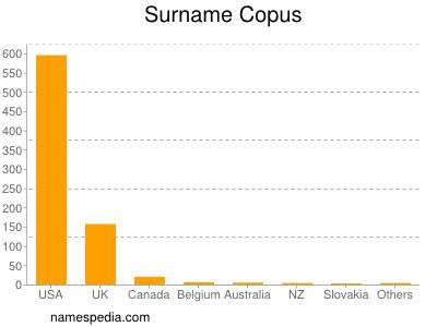 Surname Copus