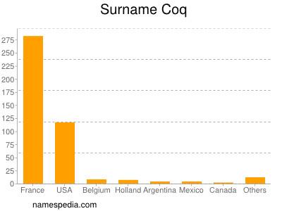 Surname Coq