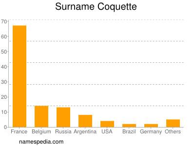 Surname Coquette