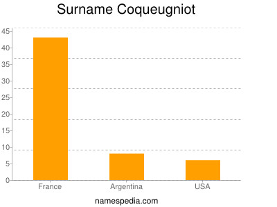 Surname Coqueugniot