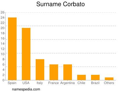 Surname Corbato