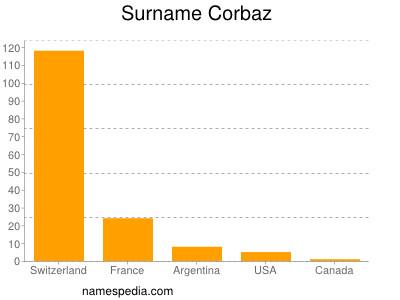 Surname Corbaz