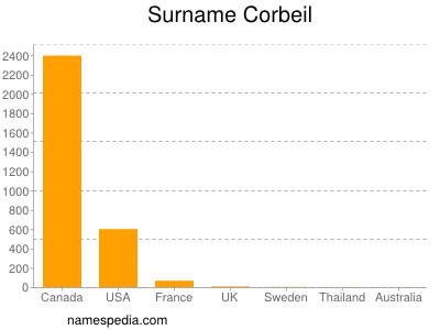 Surname Corbeil