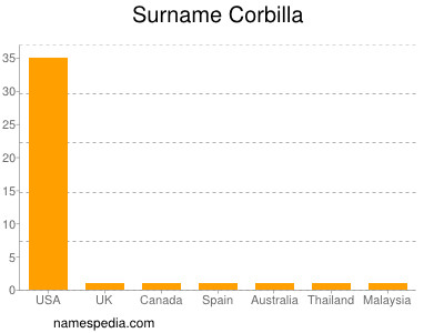 Surname Corbilla