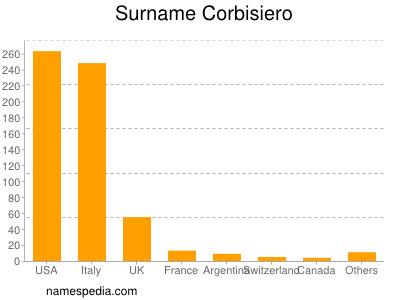 Surname Corbisiero