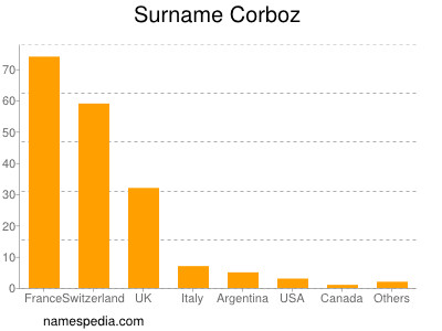 Surname Corboz