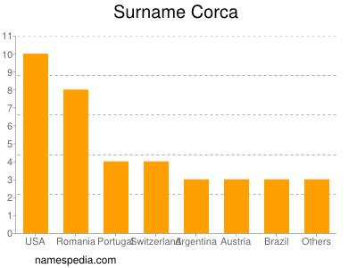 Surname Corca