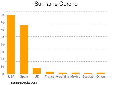 Surname Corcho
