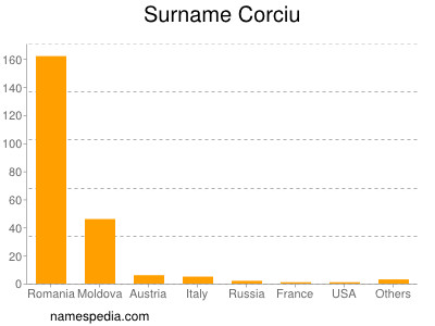Surname Corciu