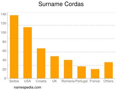 Surname Cordas