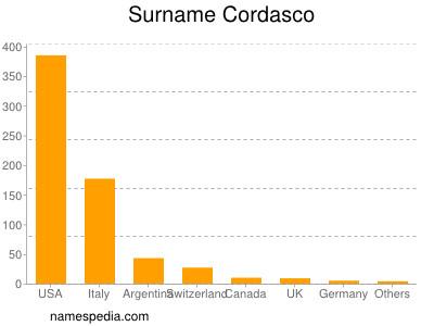 Surname Cordasco