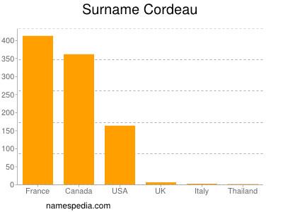 Surname Cordeau