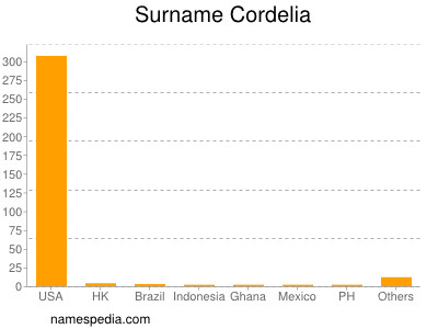 Surname Cordelia