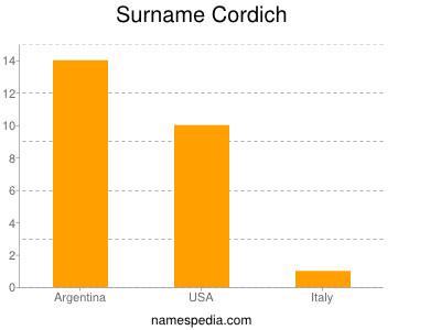Surname Cordich