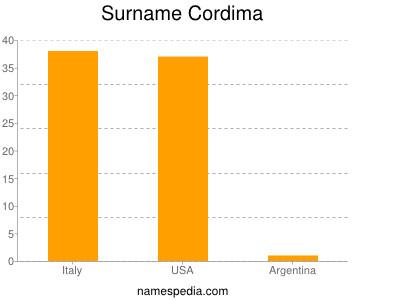 Surname Cordima