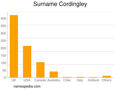 Surname Cordingley