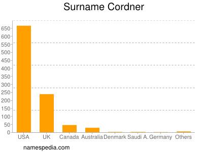 Surname Cordner