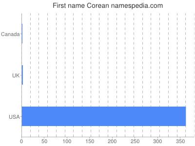 Given name Corean