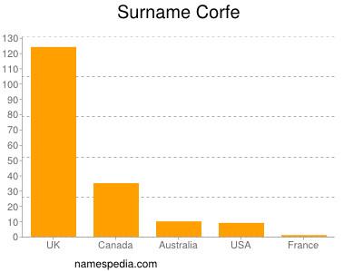 Surname Corfe