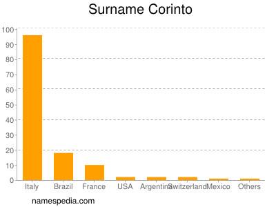 Surname Corinto