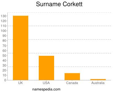 Surname Corkett