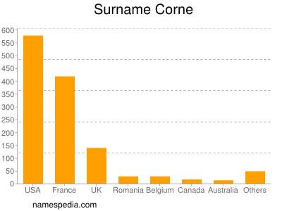 Surname Corne